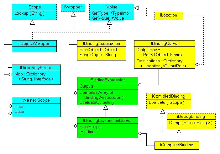 tbindingexpression_uml_class_diagram