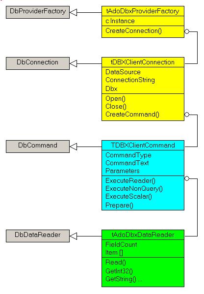 adodbxclient_uml_class_diagram