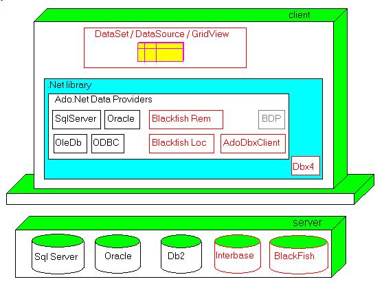 ado_net_data_providers