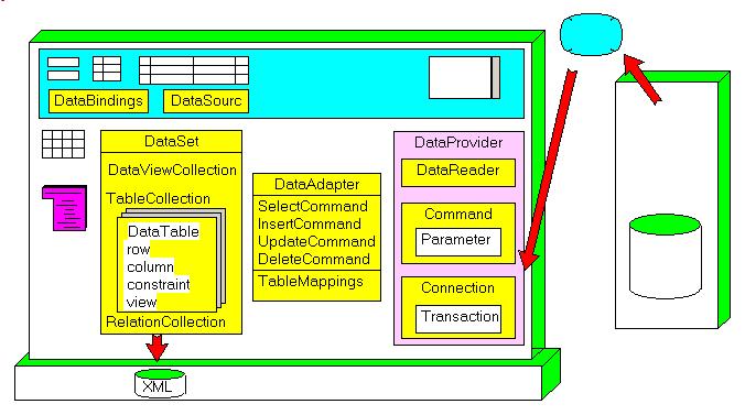 Felix Colibri- Delphi Asp.Net 2.0 and Ado.Net 2.0 Databases