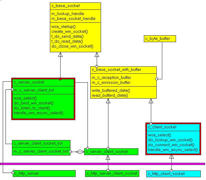socket library UML class diagram