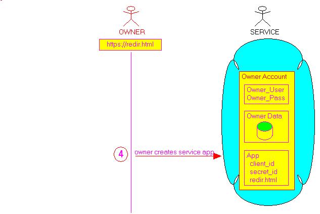 service_app_creation