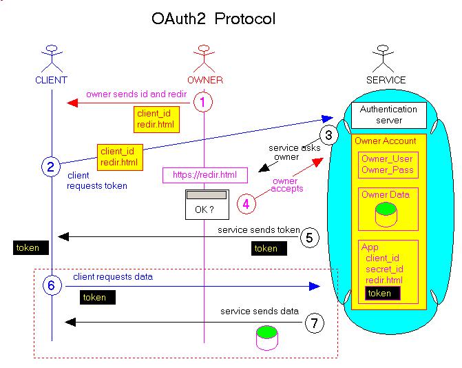 oauth2_web_service_client_protocol